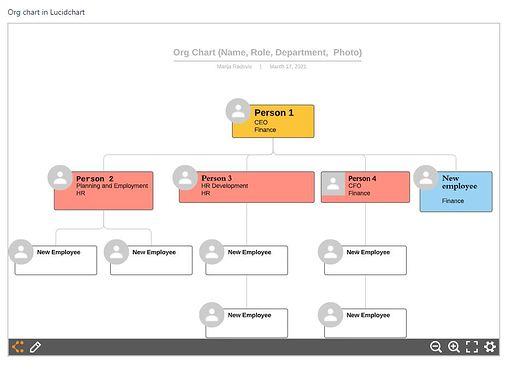 org chart in lucidchart