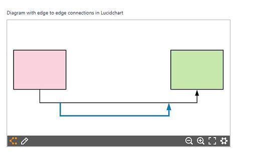 edge to edge in lucidchart