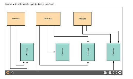 orthogonal in lucidchart